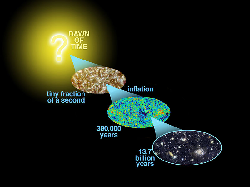 A representation from NASA of cosmic history, with a big question mark over the origins of creation.